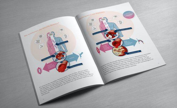 Diabetes und Sexualität Seite 12-13